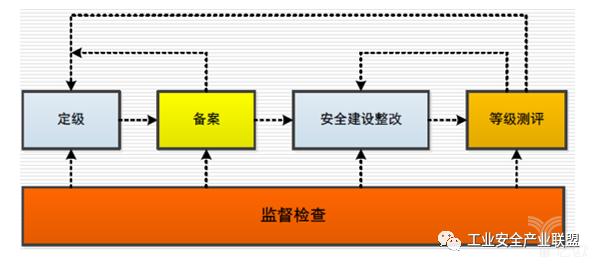 图1 等级珍惜的规定流程