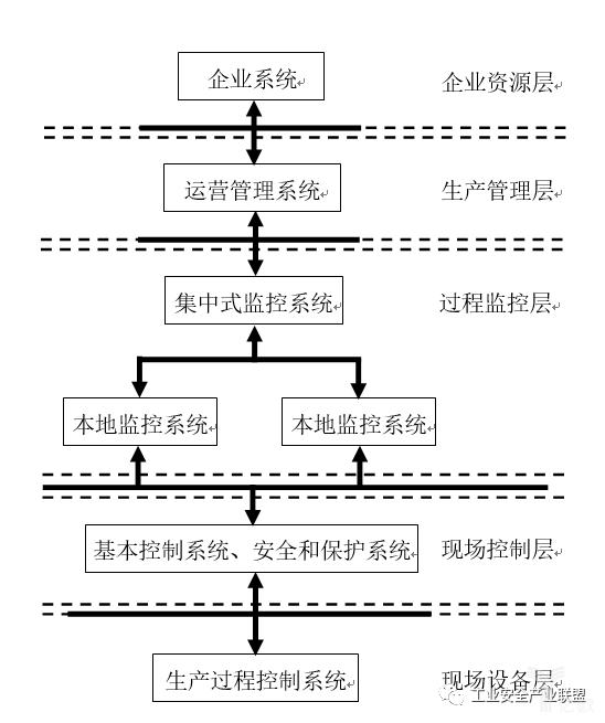 图2 工业操纵体系架构