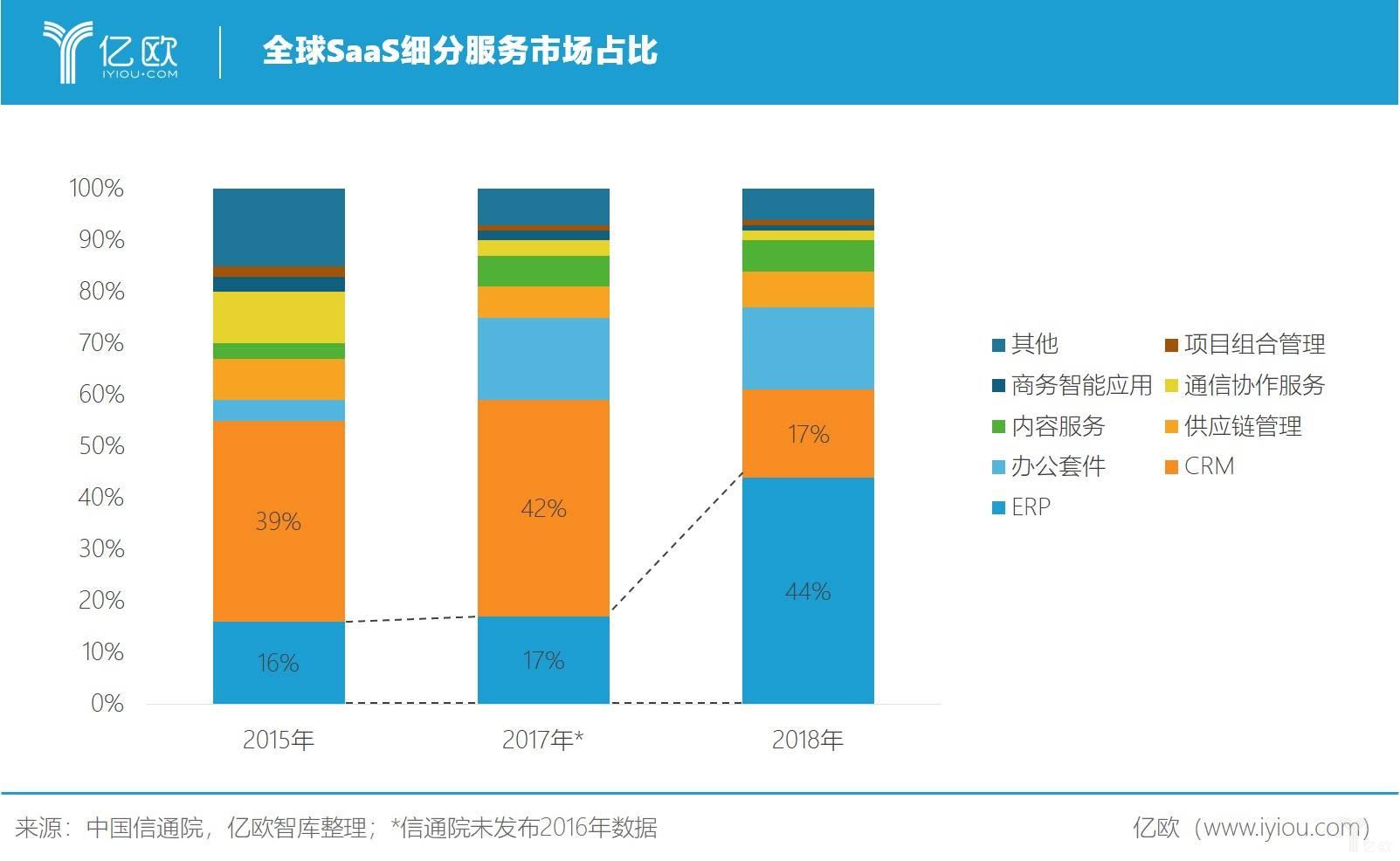 亿欧智库:全球SaaS细分服务市场占比