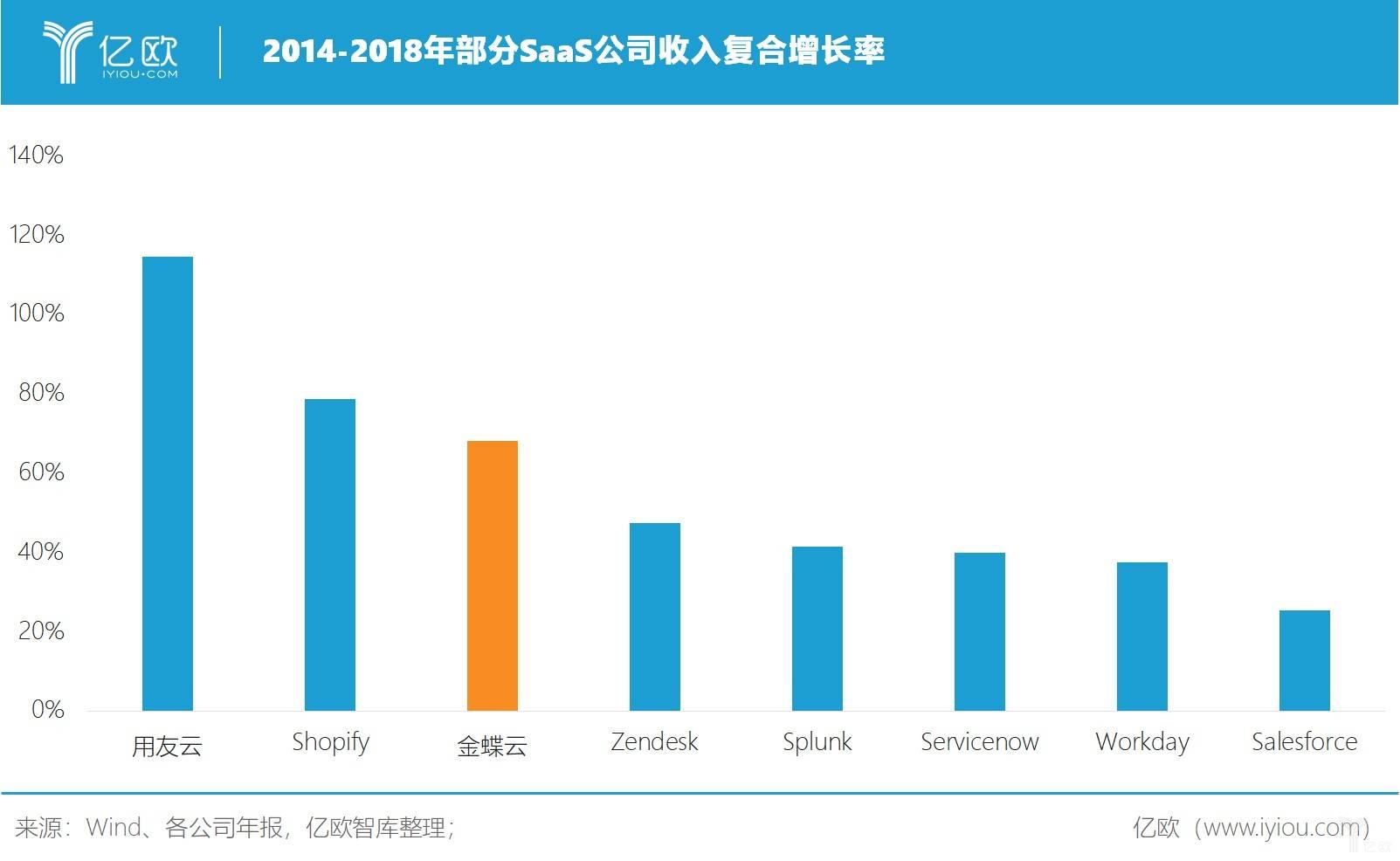 亿欧智库:部分SaaS公司收入复合增长率