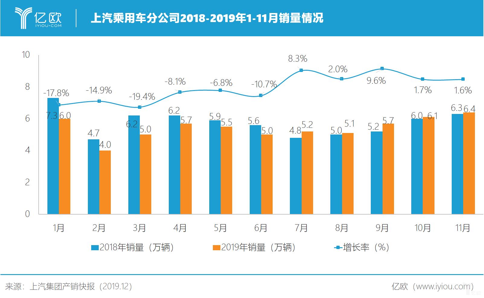 上汽乘用车分公司2018-2019年1-11月销量情况