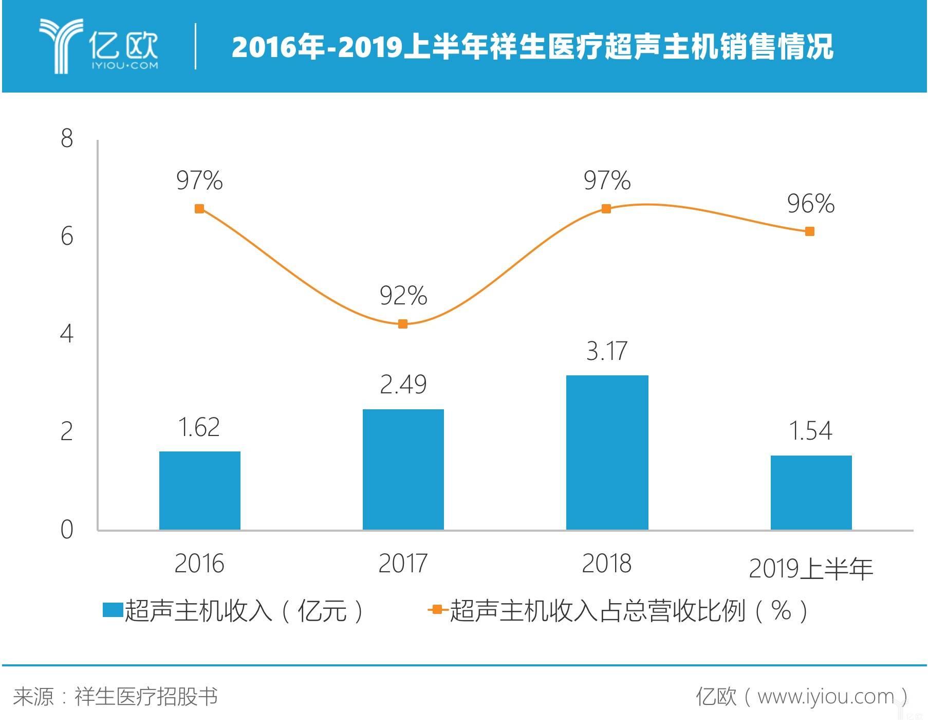 2016-2019上半年祥生医疗超声主机销售情况