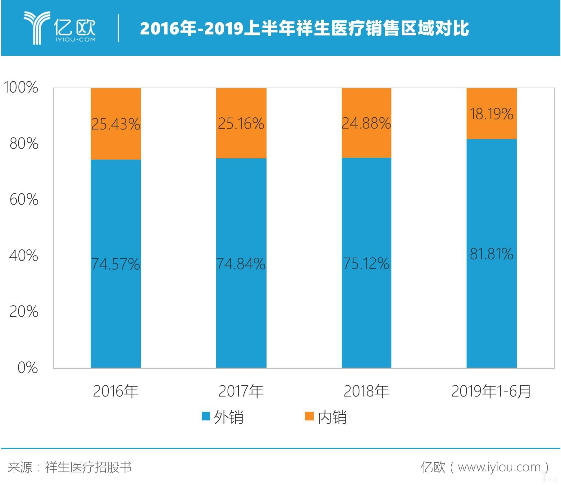 2016-2019上半年祥生医疗销售区域对比