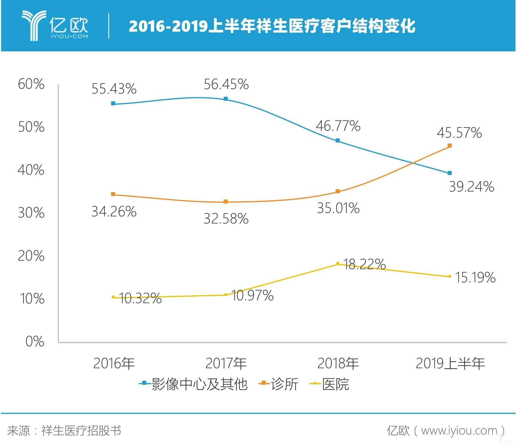 2016-2019上半年祥生医疗客户结构变化