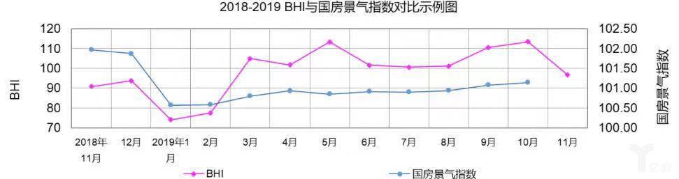 2018-2019BHI与国房景气指数对比示例图.jpg