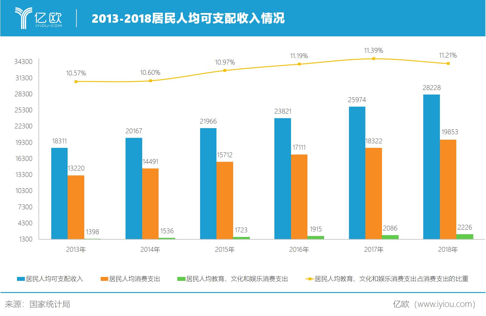 亿欧智库:2013-2018年居民人均可支配收入情况