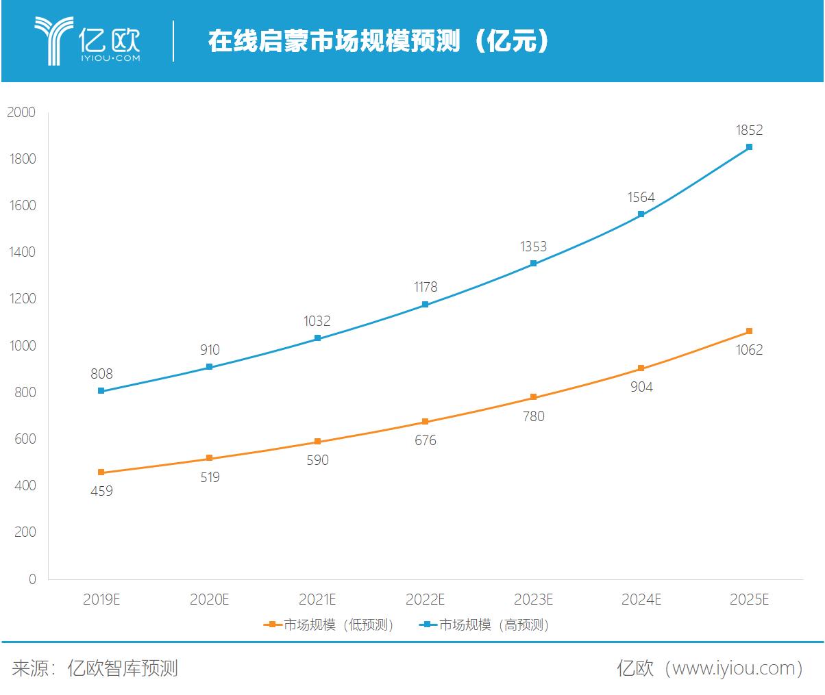 亿欧智库:在线启蒙市场规模预测
