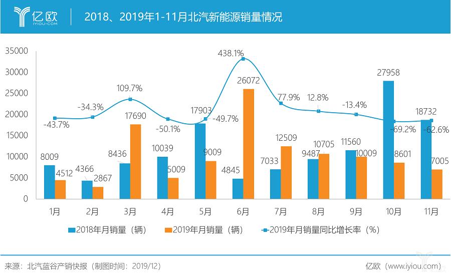 2018、2019年1-11月北汽新能源销量情况/亿欧