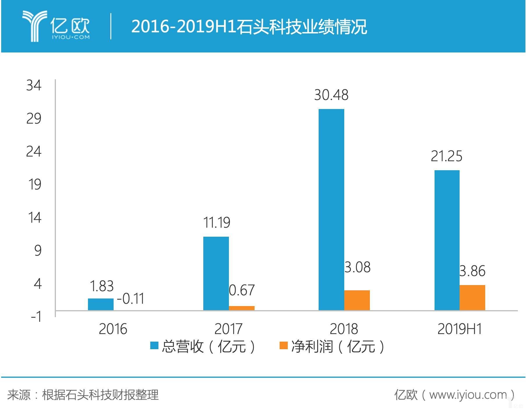 2016-2019H1石头科技业绩情况