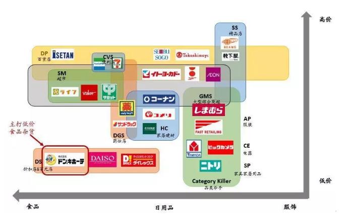日本零售业态