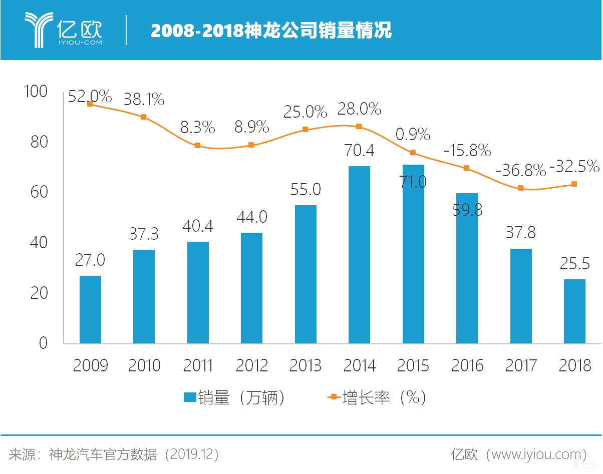 2009-2018神龙公司销量情况