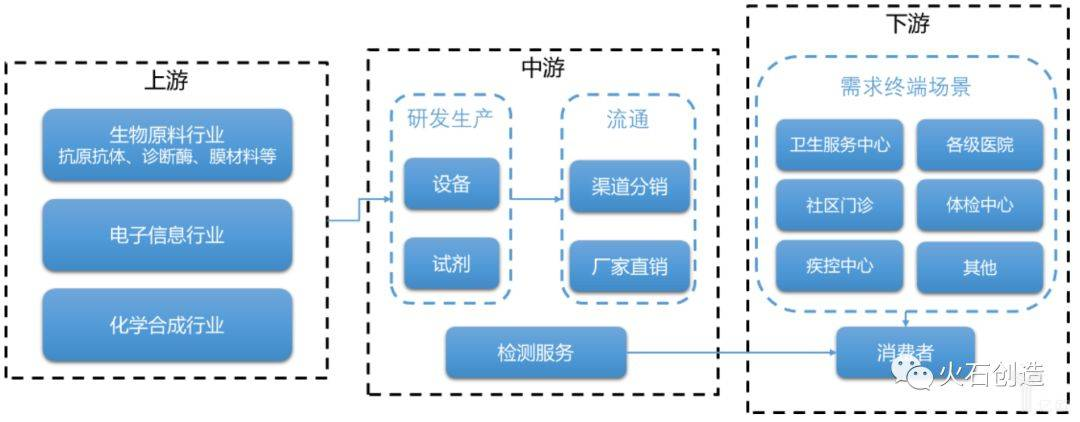 图2 POCT产业供应链.jpeg