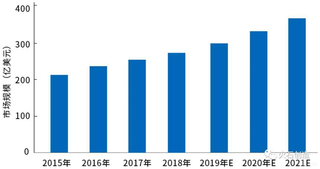 图3  2015—2018年全球 POCT 行业市场规模.jpeg