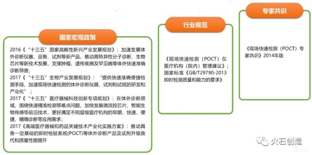 图6  近年来我国POCT相关的国家政策和行业规范.jpeg