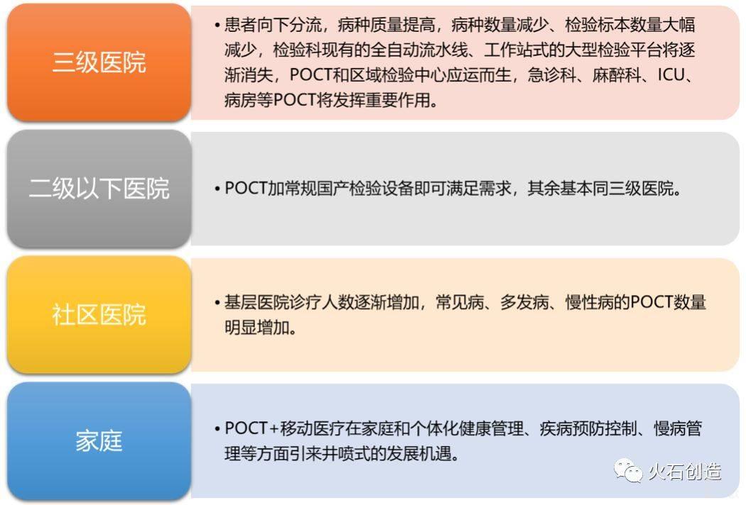 图7  分级诊疗为POCT带来发展机遇.jpeg