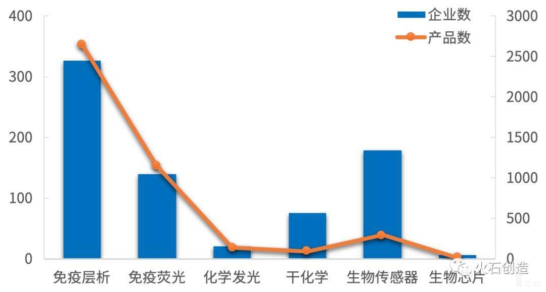 图8  我国POCT企业和产品相关技术领域分布概览.jpeg