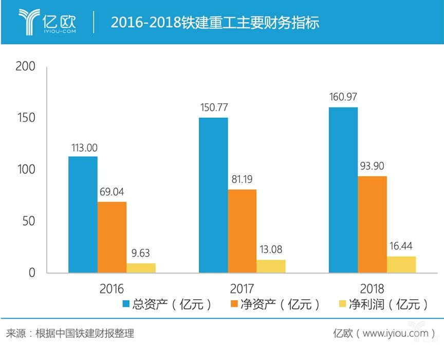 2016-2018铁建重工主要财务指标