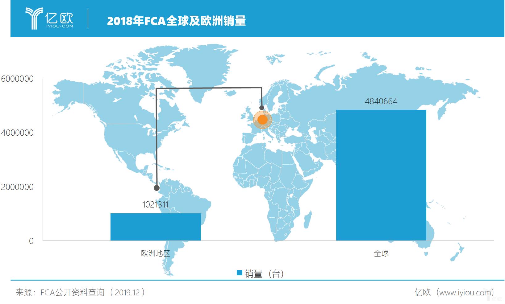 2018年FCA全球及欧洲销量