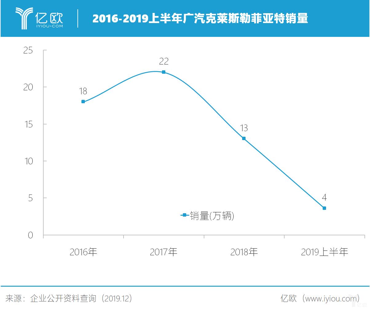 2016-2019上半年广汽克莱斯勒菲亚特销量