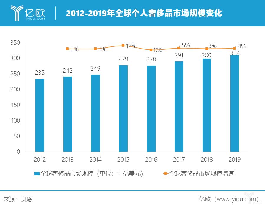 亿欧:2012-2019年全球个人奢侈品市场规模变化