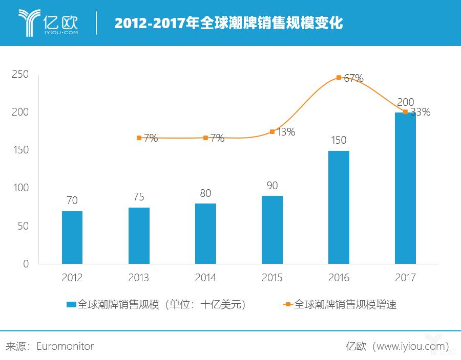 亿欧:2012-2017年全球潮牌销售规模变化