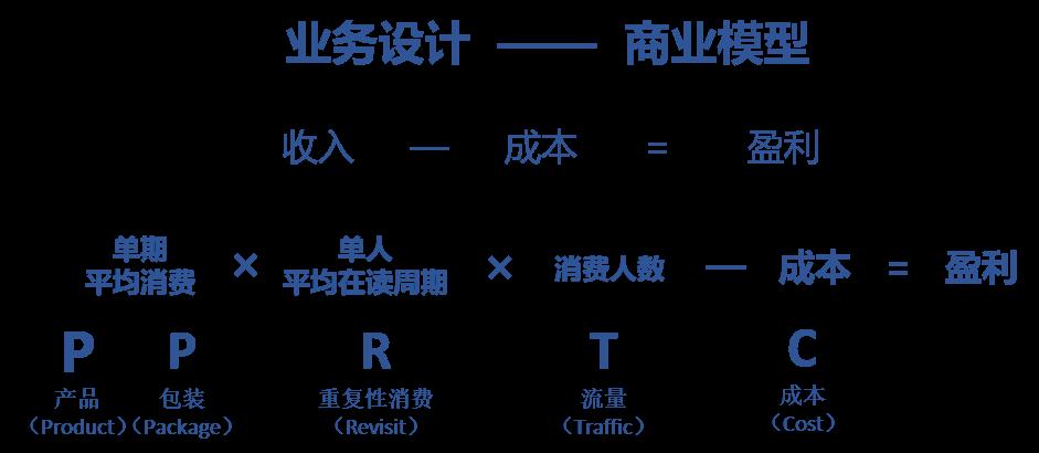 少儿编程的TTPPRC 模型