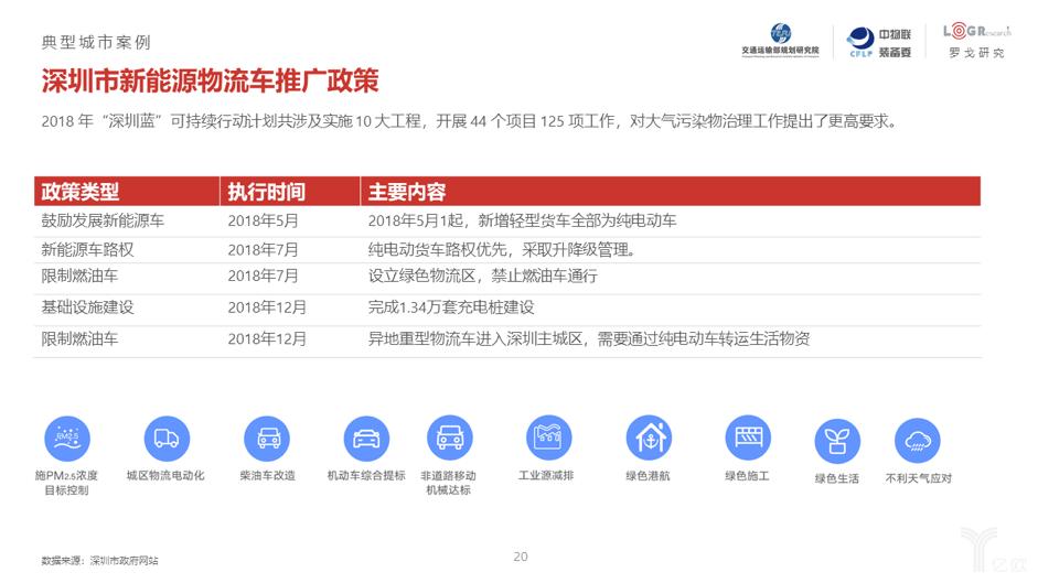 深圳市新能源物流车推广政策