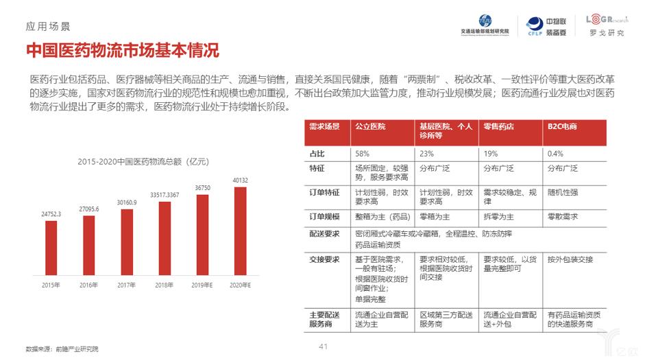 中国医药物流市场基本情况