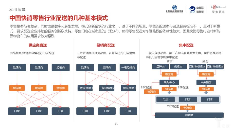 中国快消零售行业配送的几种基本模式