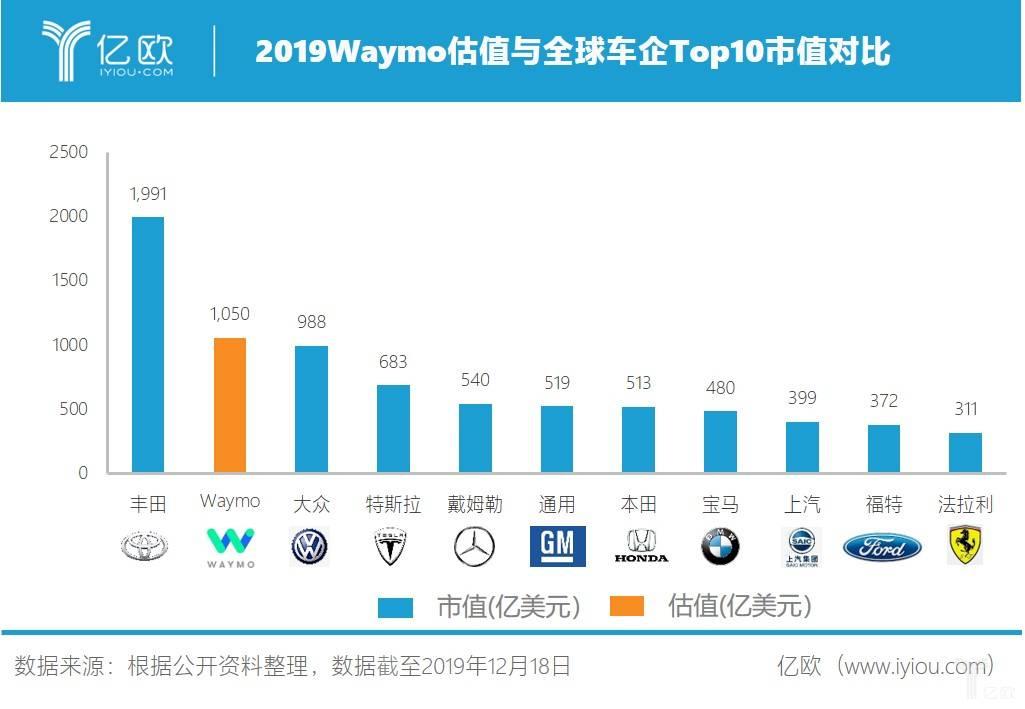 2019Waymo估值与全球车企Top10市值对比