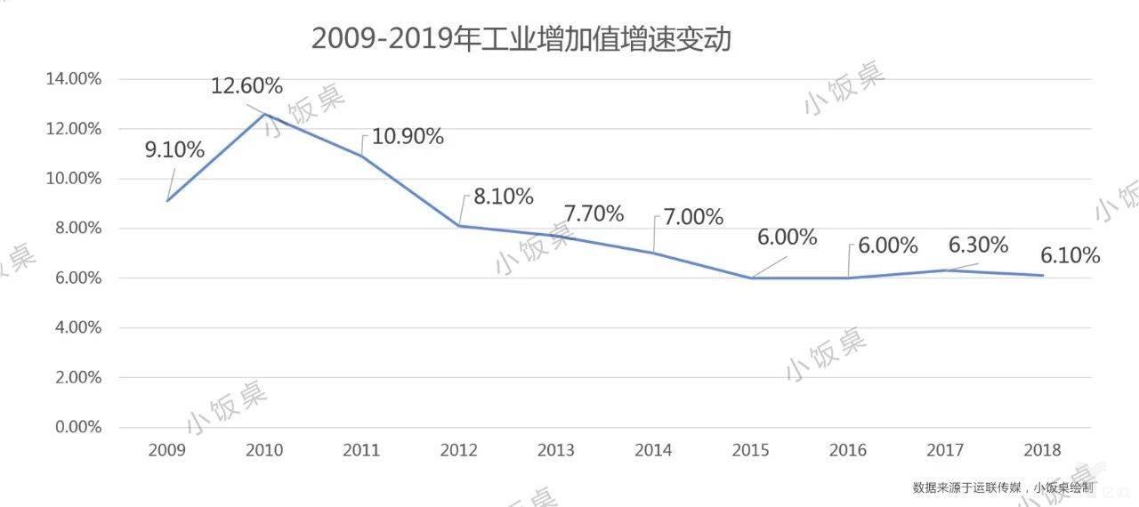 2009-2019工业增加值增速变动
