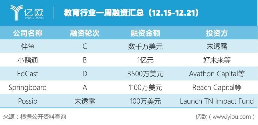 教育行业一周融资汇总(12.15-12.21)