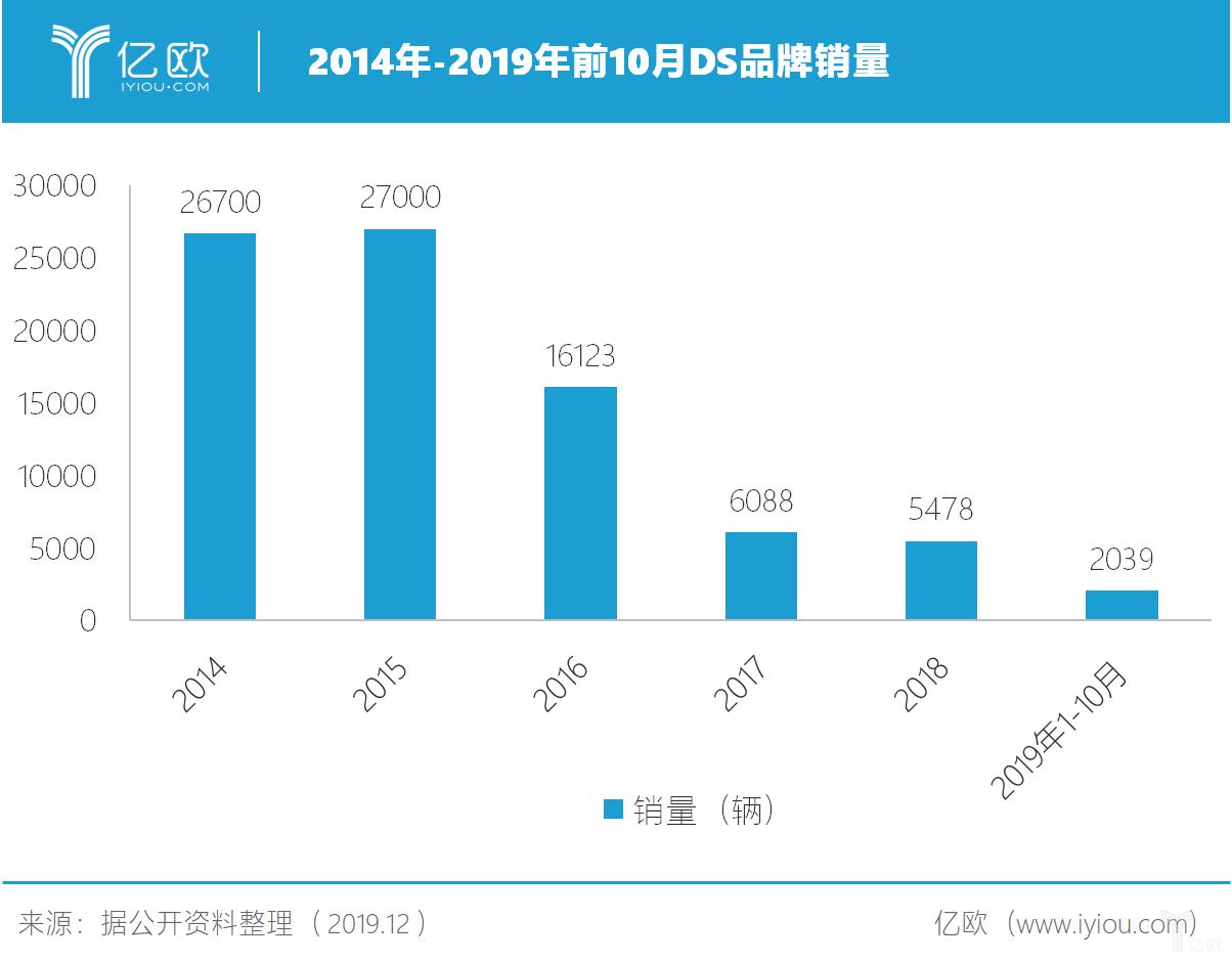 2014年-2019年前10个月DS销量