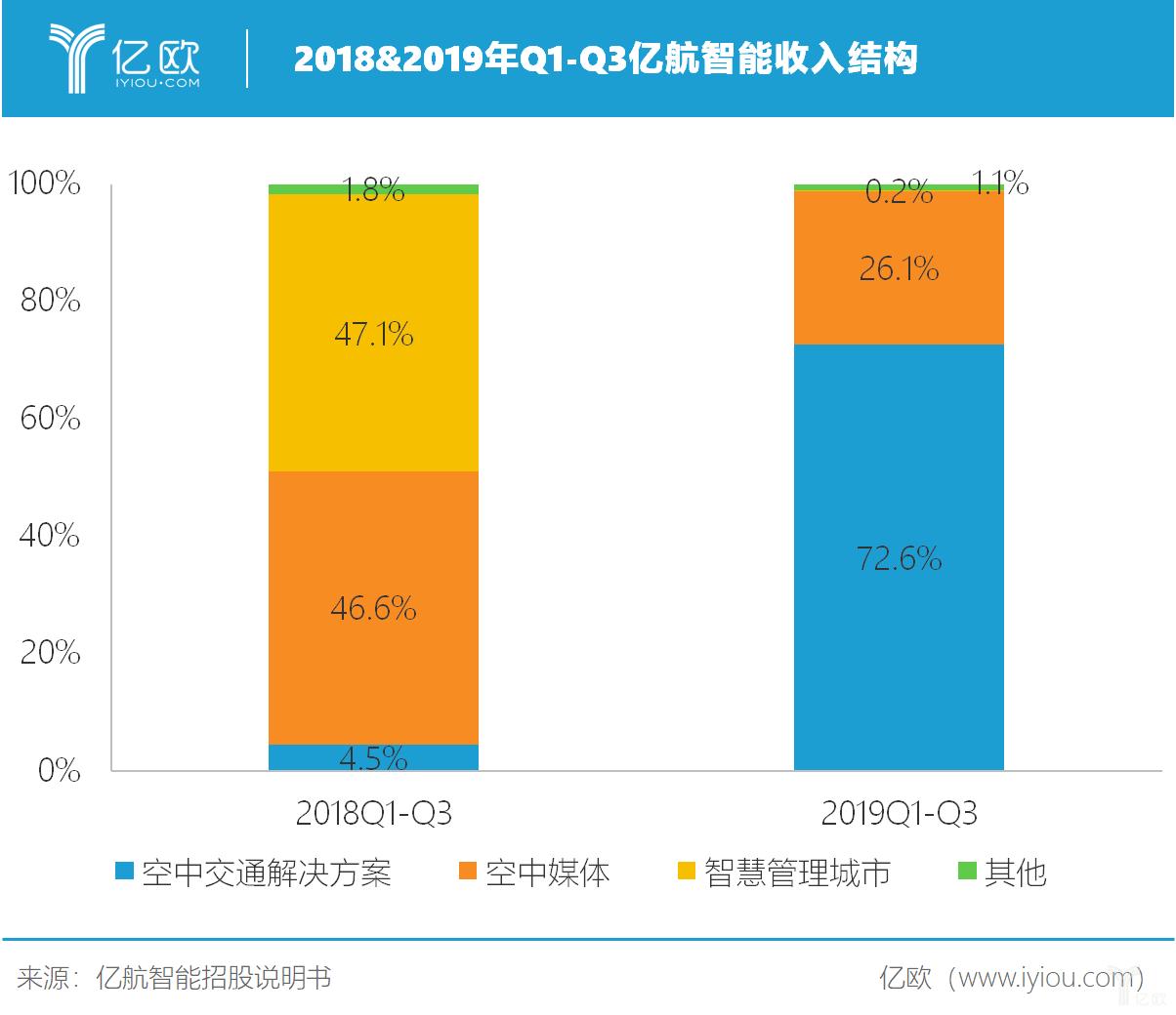 亿欧智库:2018&2019年Q1-Q3亿航智能收入结构