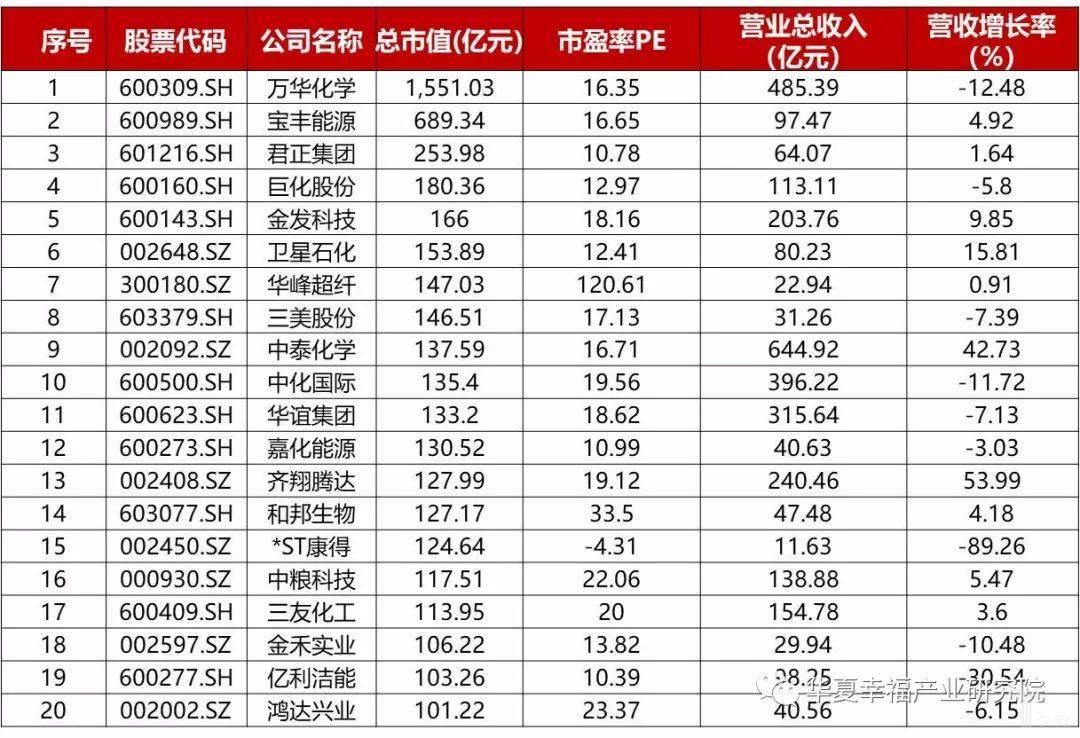 我国化工新材料上市企业市值Top20