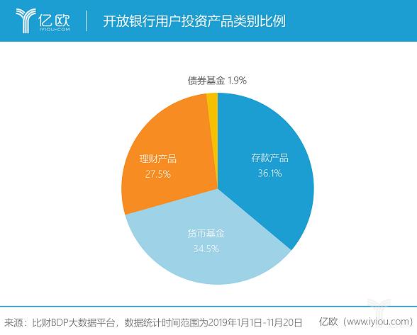开放银行用户投资产品类别比例.png
