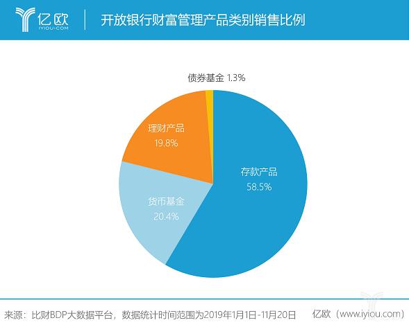 开放银行财富管理产品类别销售比例.png