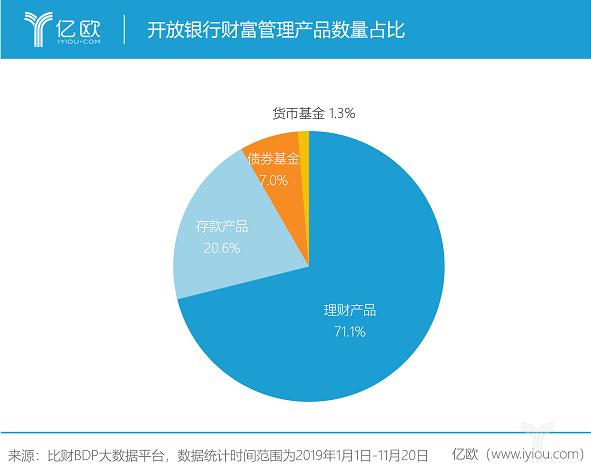 开放银行财富管理产品数量占比.png