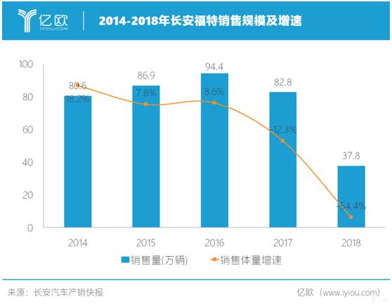 2014-2018年长安福特销售规模及增速