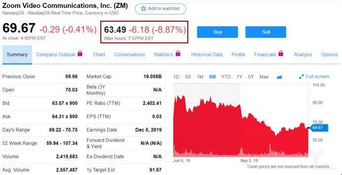 亿欧智库:Zoom股价变动