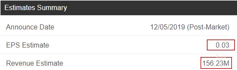 亿欧智库:Zoom三季度市场预期