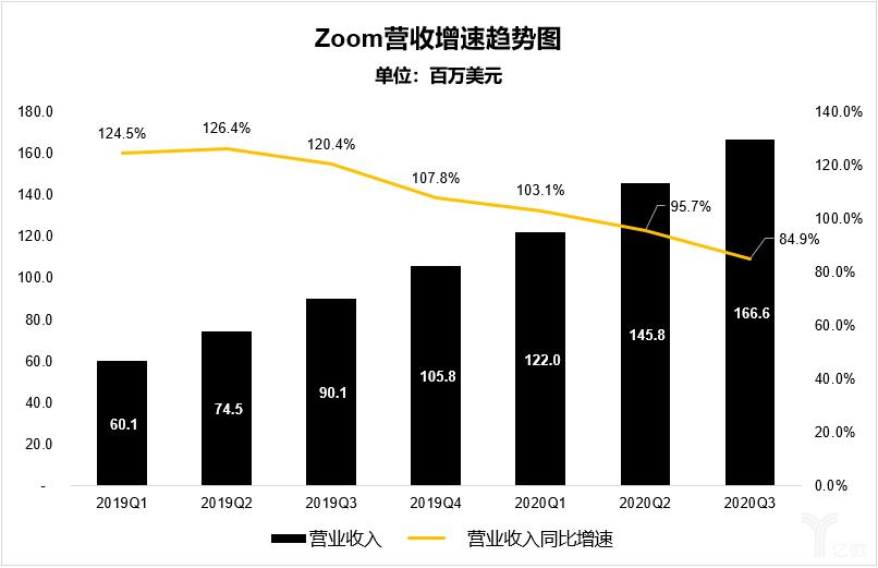 亿欧智库:Zoom营收增速趋势图
