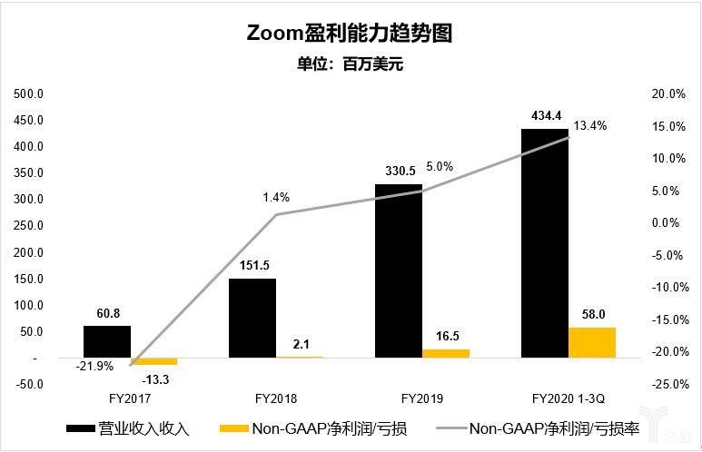亿欧智库:Zoom盈利能力趋势图