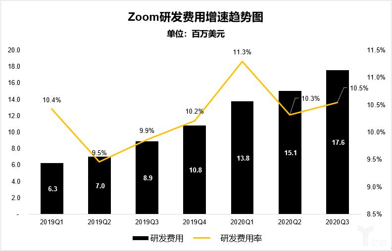 亿欧智库:Zoom研发费用增速趋势图