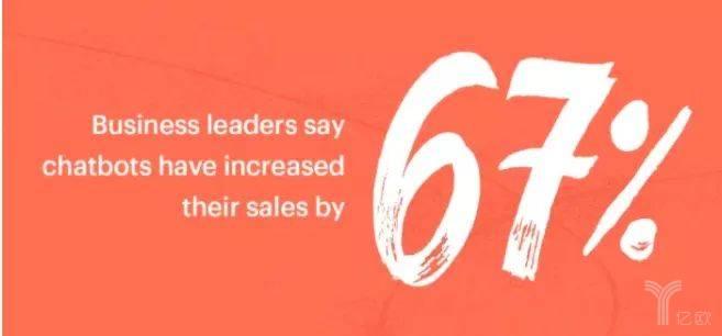 亿欧智库:聊天机器人平均增加67%销售额