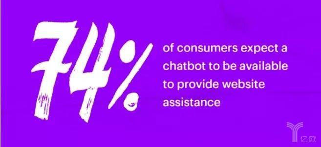 亿欧智库:四分之三消费者希望遇到聊天机器人