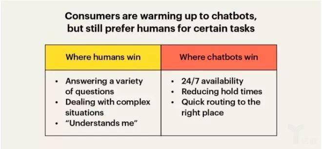 亿欧智库:人工客服和聊天机器人优势对比