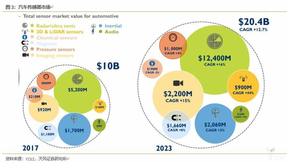 亿欧智库:汽车传感器市场
