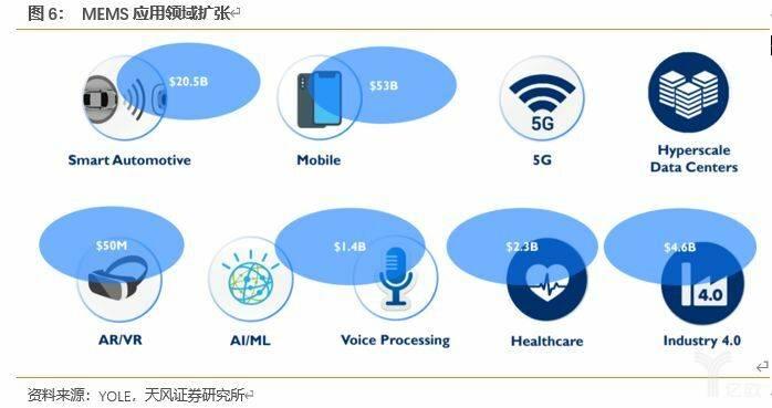 亿欧智库:MEMS应用领域扩张