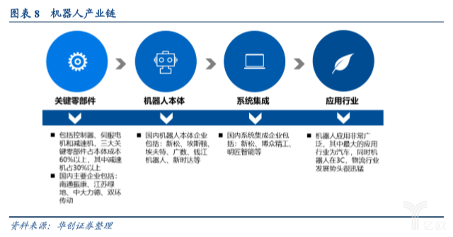 亿欧智库:机器人产业链